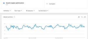 Esempio Google Trends